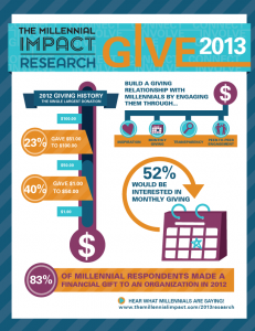 giveinfograph